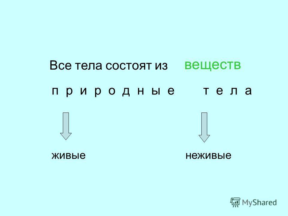 Все тела состоят из веществ п р и р о д н ы е т е л а живыенеживые