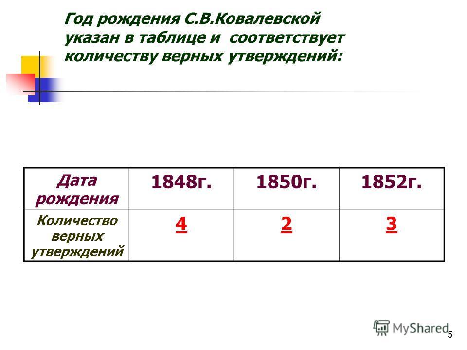 5 Год рождения С.В.Ковалевской указан в таблице и соответствует количеству верных утверждений: Дата рождения 1848г.1850г.1852г. Количество верных утверждений 423
