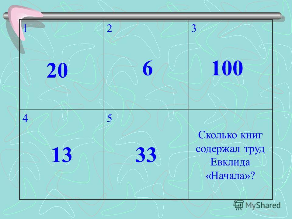 123 45 Сколько книг содержал труд Евклида «Начала»? 20 6100 1333