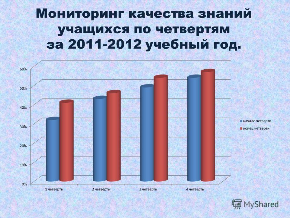 Мониторинг качества знаний учащихся по четвертям за 2011-2012 учебный год.