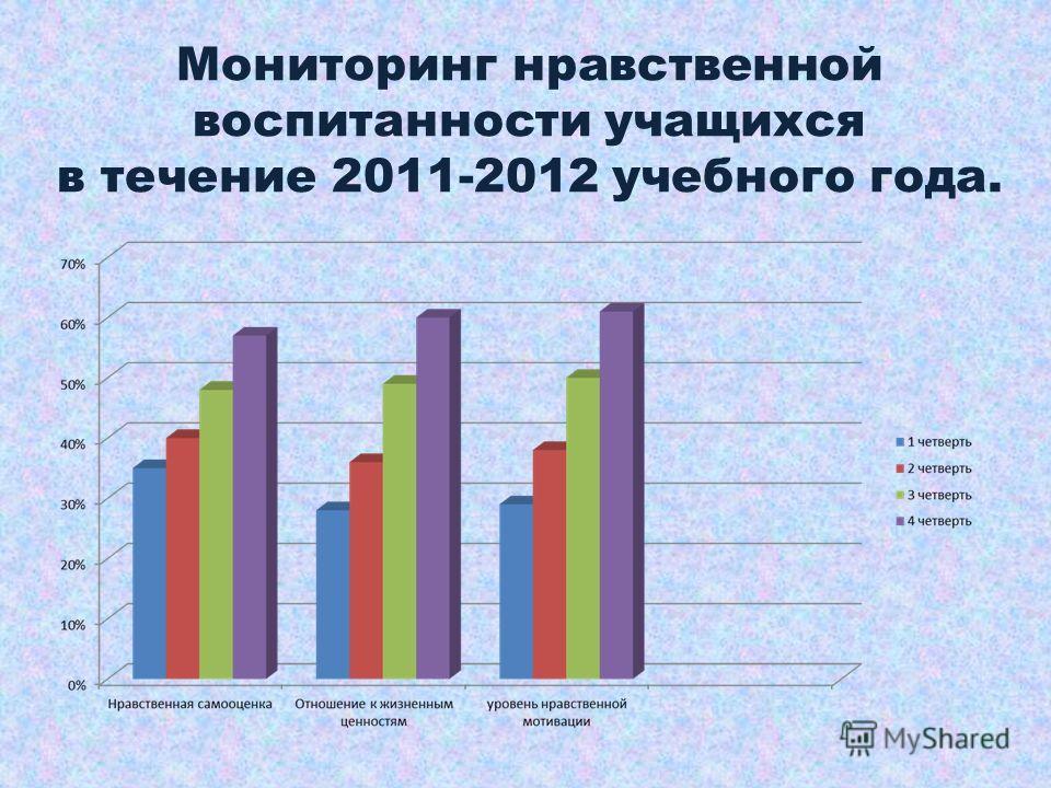 Мониторинг нравственной воспитанности учащихся в течение 2011-2012 учебного года.