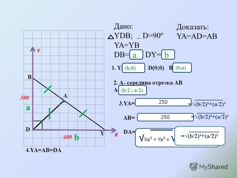 Дано: YDB; D=90º YA=YB DB=300; DY=400 Y D B A Доказать: YA=AD=AB Y X 1. Y(400;0) D(0;0) B (0;300) 2. A- середина отрезка АВ А(200;150) 3.YA=(Ха-Ху)² + (Уа-Уу) 2 AB= (Xb-Xa)² + (Yb-Ya)² DA= (Xa-Xy) + (Ya-Yy) 4.YA=AB=DA 300 400 250 Xa² + Ya² = 200² +15