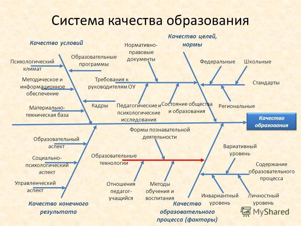Качество образования Система качества образования Качество условий Качество целей, нормы Качество образовательного процесса (факторы) Качество конечного результата Психологический климат Методическое и информационное обеспечение Материально- техничес