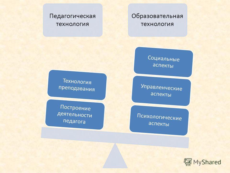 Педагогическая технология Образовательная технология Психологические аспекты Управленческие аспекты Социальные аспекты Построение деятельности педагога Технология преподавания