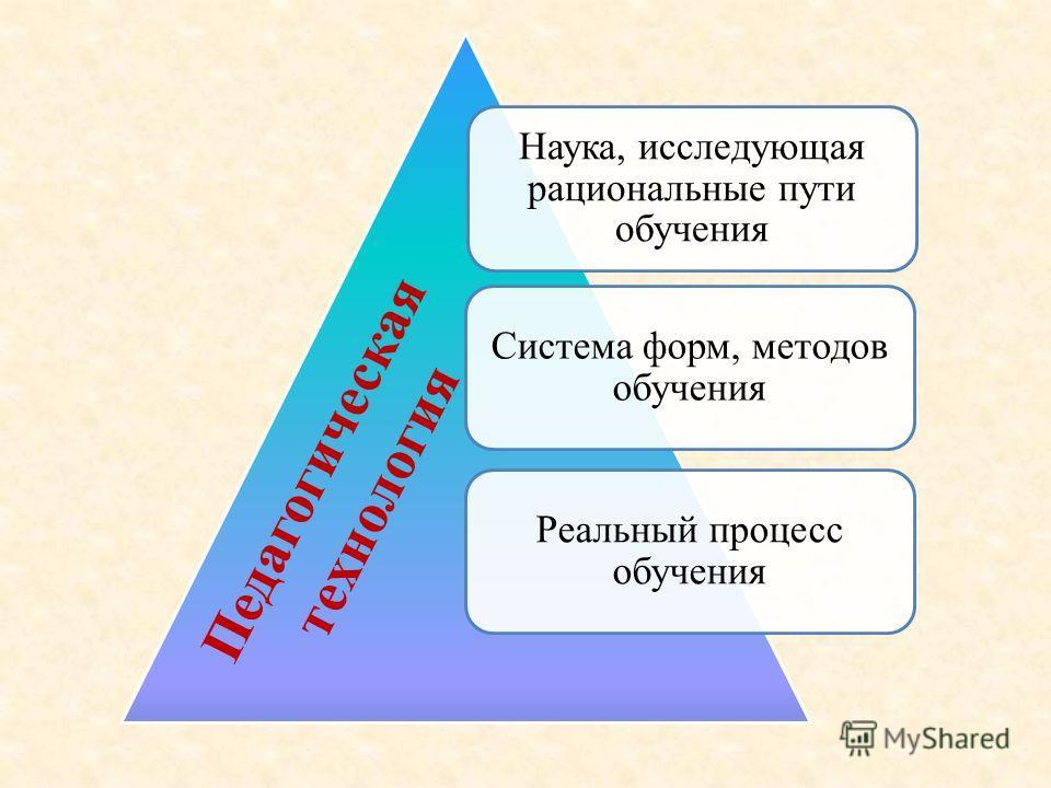 Наука, исследующая рациональные пути обучения Система форм, методов обучения Реальный процесс обучения Педагогическая технология