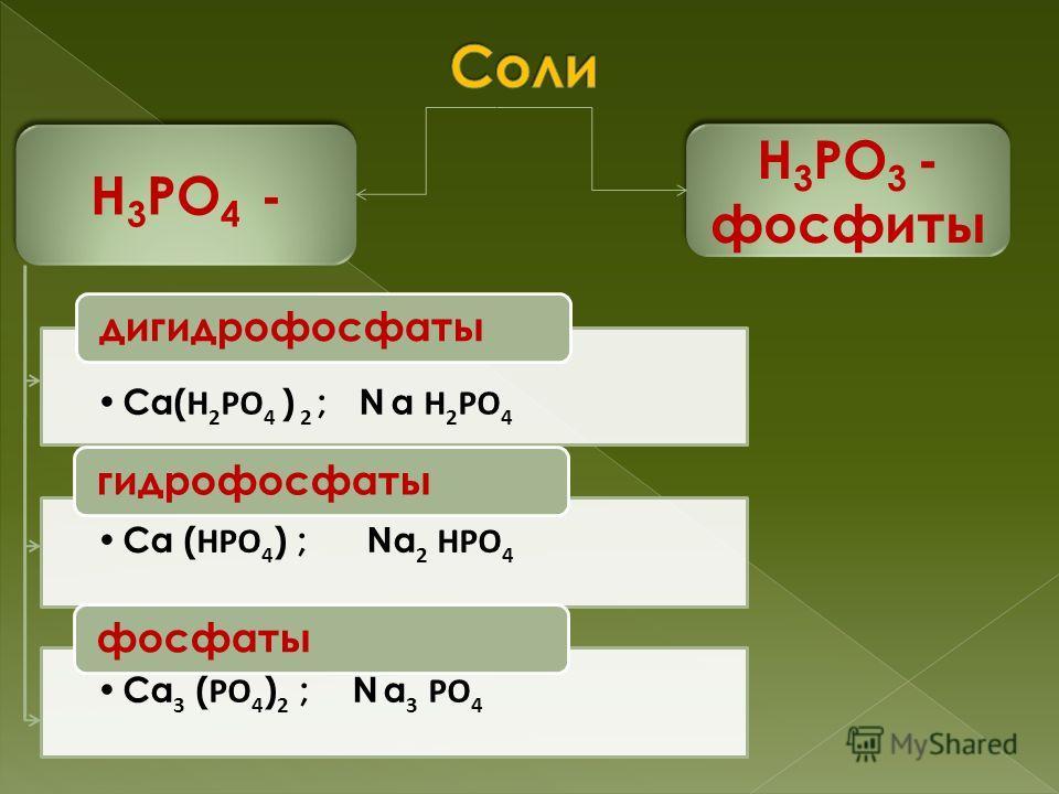 Н 3 РО 4 - Н 3 РО 3 - фосфиты Ca( Н 2 РО 4 ) 2 ; N a Н 2 РО 4 дигидрофосфаты Ca ( НРО4 ) ; Na 2 НРО4 гидрофосфаты Ca 3 ( РО4 ) 2 ; N a 3 РО4 фосфаты