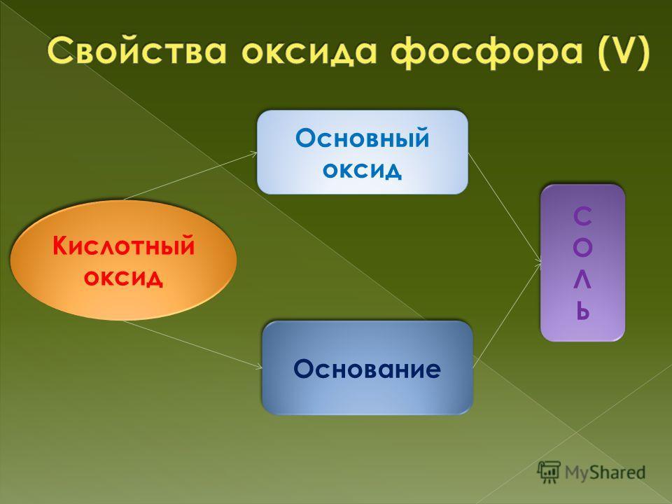 Кислотный оксид Основный оксид Основание СОЛЬСОЛЬ СОЛЬСОЛЬ