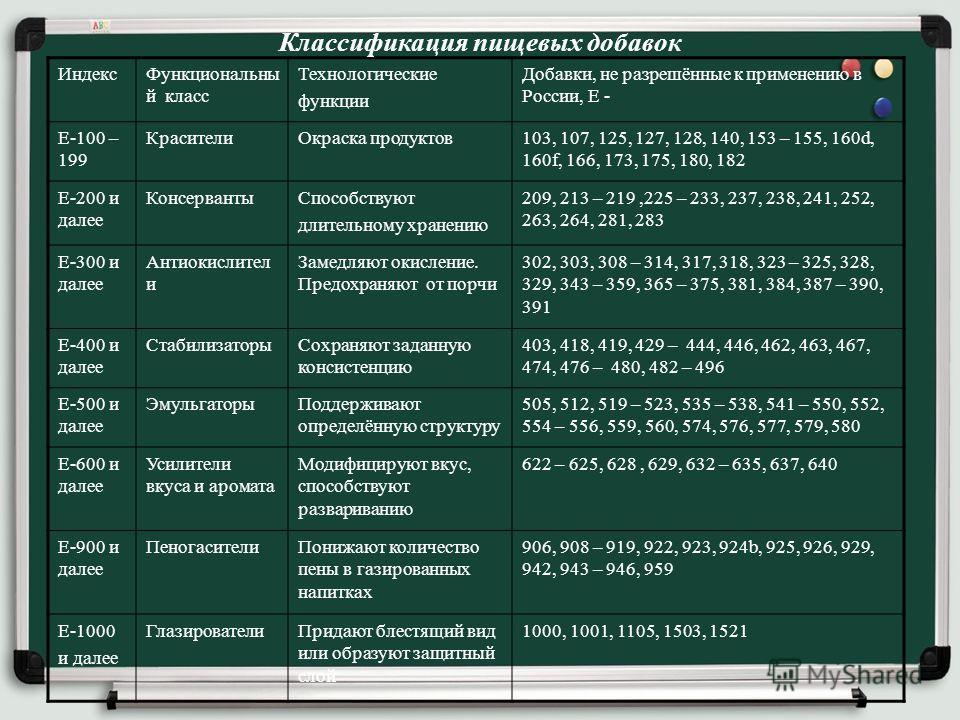 ИндексФункциональны й класс Технологические функции Добавки, не разрешённые к применению в России, Е - Е-100 – 199 КрасителиОкраска продуктов103, 107, 125, 127, 128, 140, 153 – 155, 160d, 160f, 166, 173, 175, 180, 182 Е-200 и далее КонсервантыСпособс