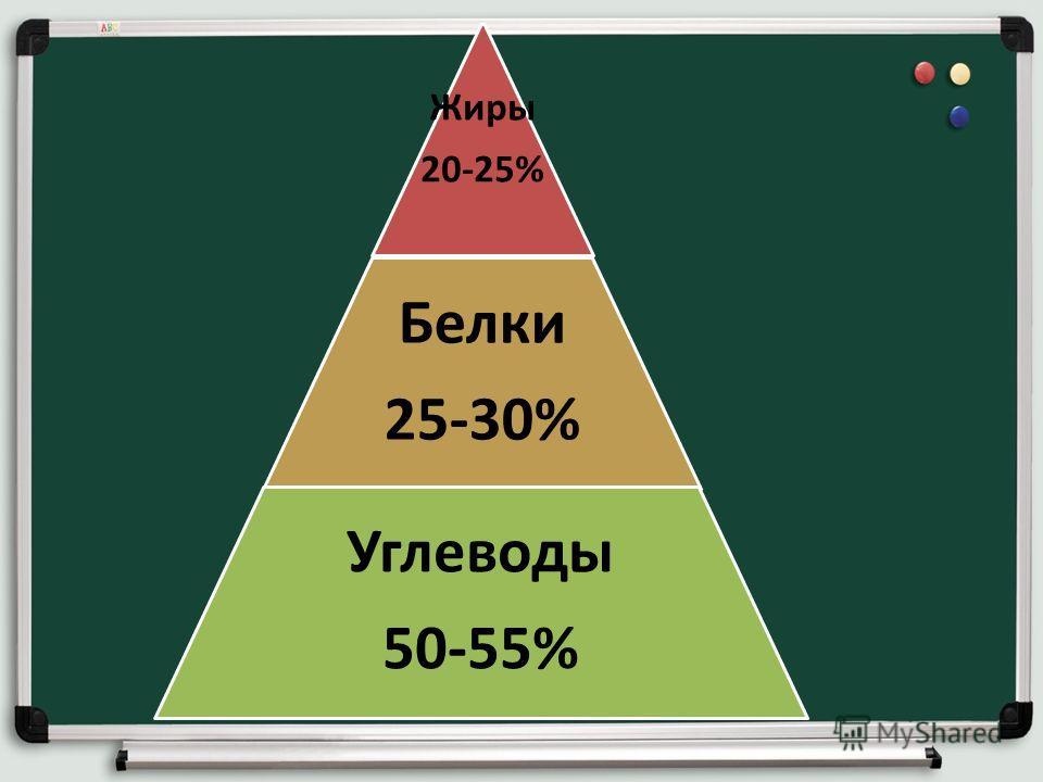 Жиры 20-25% Белки 25-30% Углеводы 50-55%