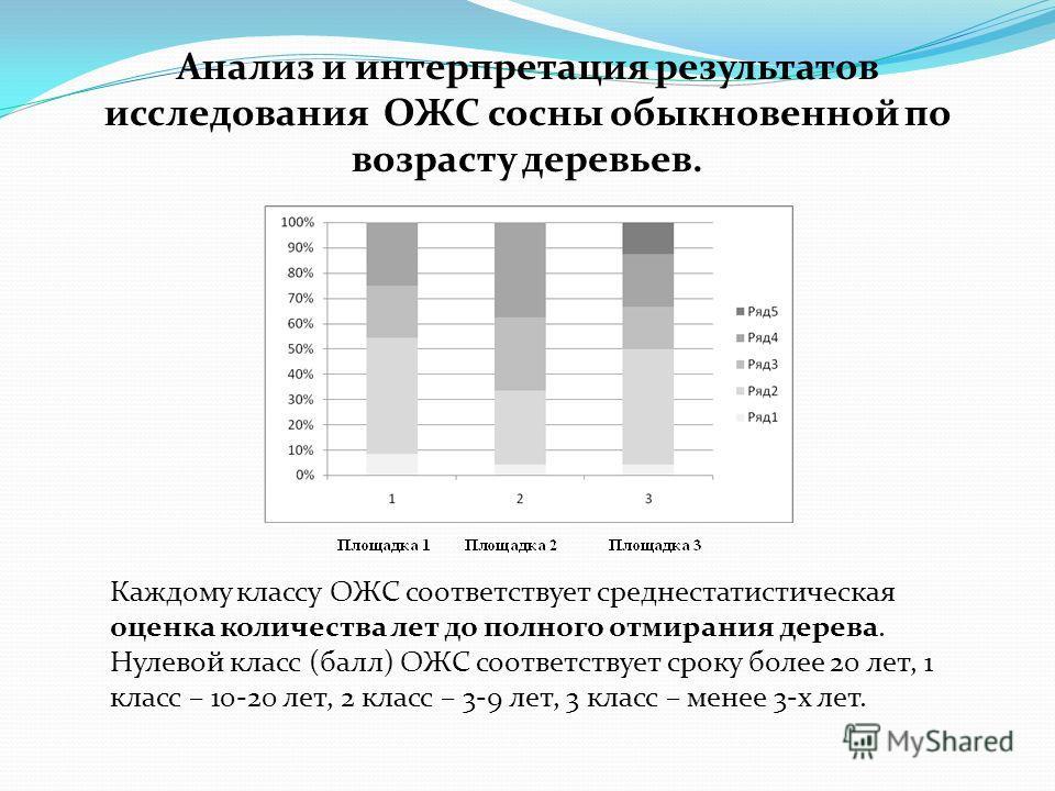 Анализ и интерпретация результатов исследования ОЖС сосны обыкновенной по возрасту деревьев. Каждому классу ОЖС соответствует среднестатистическая оценка количества лет до полного отмирания дерева. Нулевой класс (балл) ОЖС соответствует сроку более 2