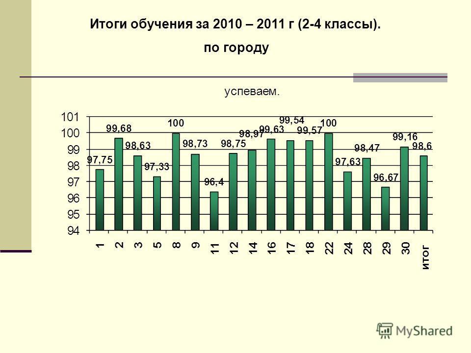 Итоги обучения за 2010 – 2011 г (2-4 классы). по городу