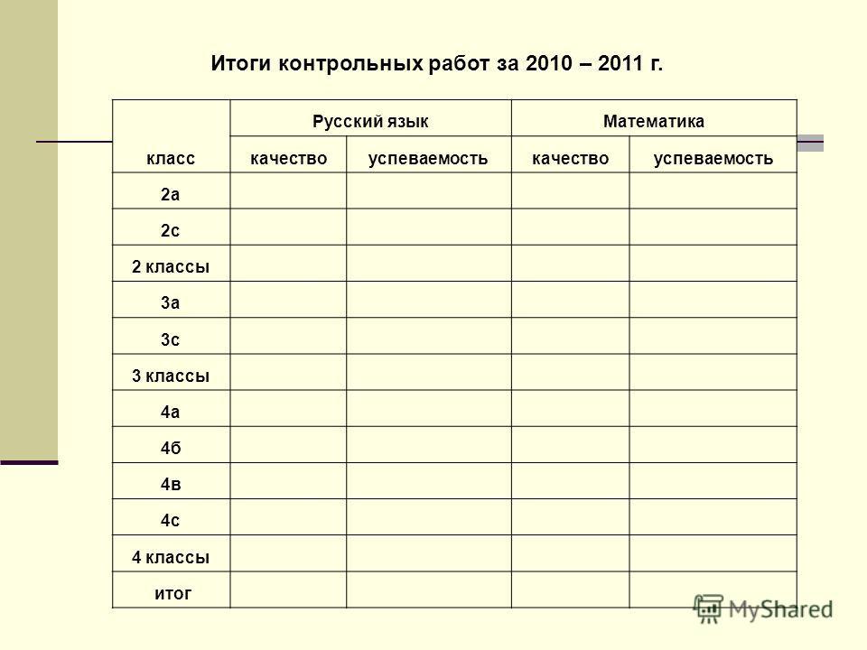 Итоги контрольных работ за 2010 – 2011 г. класс Русский языкМатематика качествоуспеваемостькачествоуспеваемость 2а 2с 2 классы 3а 3с 3 классы 4а 4б 4в 4с 4 классы итог