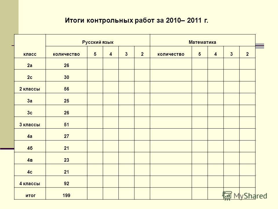 класс Русский языкМатематика количество5432 5432 2а26 2с30 2 классы56 3а25 3с26 3 классы51 4а27 4б21 4в23 4с21 4 классы92 итог199 Итоги контрольных работ за 2010– 2011 г.