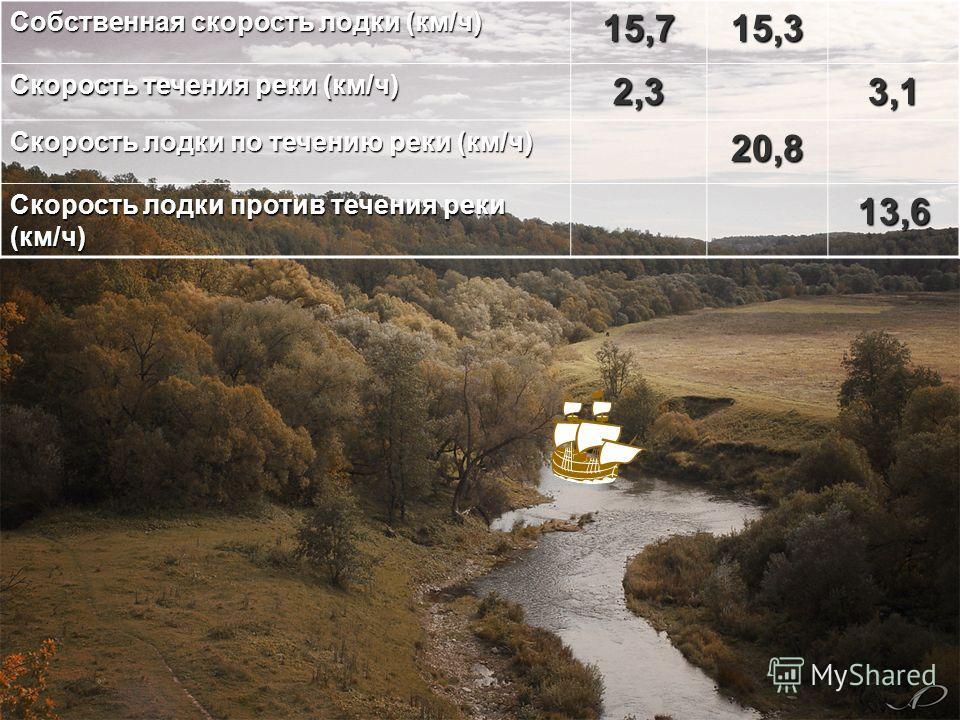 Собственная скорость лодки (км/ч) 15,715,3 Скорость течения реки (км/ч) 2,33,1 Скорость лодки по течению реки (км/ч) 20,8 Скорость лодки против течения реки (км/ч) 13,6 18 13,4 5,5 9,816,719,8