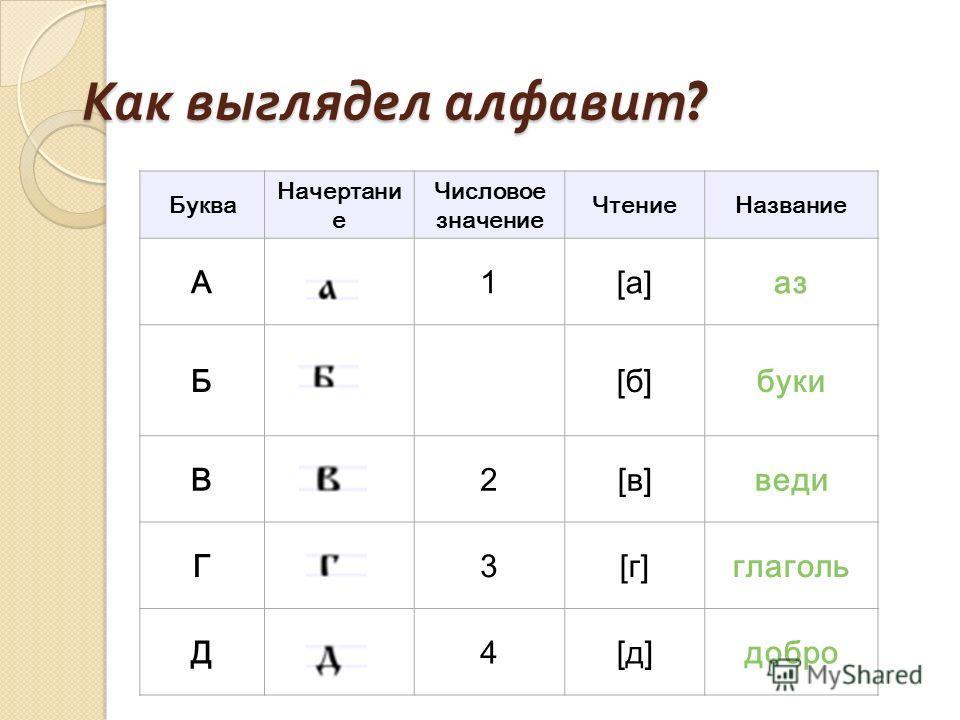 Как выглядел алфавит ? Буква Начертани е Числовое значение ЧтениеНазвание А1[а]аз Б[б]буки В2[в]веди Г3[г]глаголь Д4[д]добро