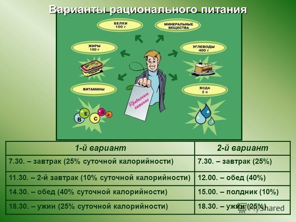 Варианты рационального питания 1-й вариант2-й вариант 7.30. – завтрак (25% суточной калорийности)7.30. – завтрак (25%) 11.30. – 2-й завтрак (10% суточной калорийности)12.00. – обед (40%) 14.30. – обед (40% суточной калорийности)15.00. – полдник (10%)