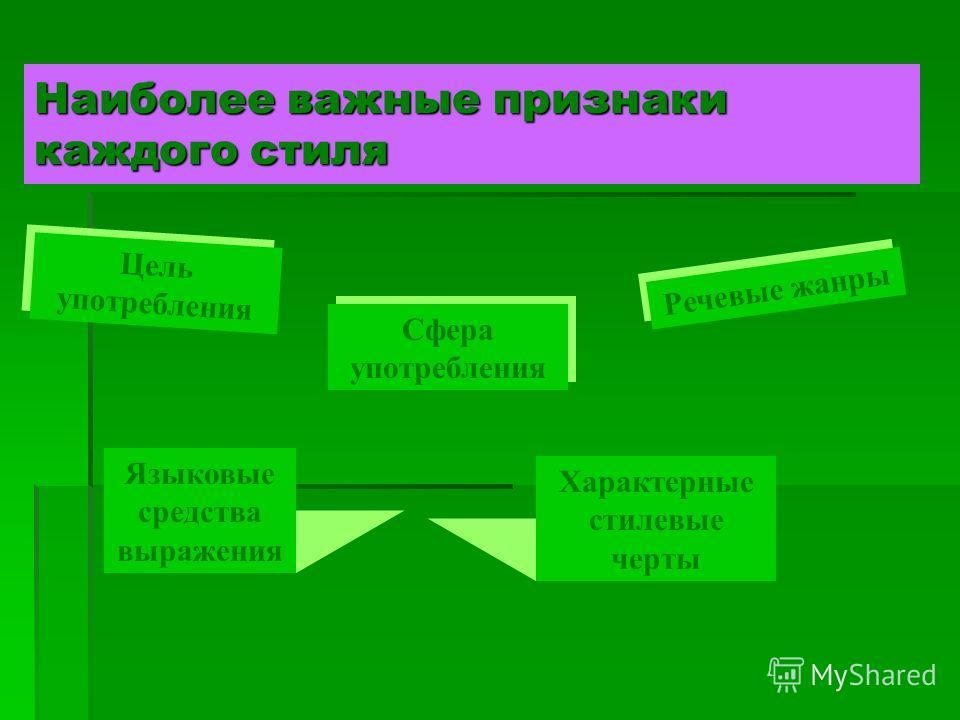 Наиболее важные признаки каждого стиля Цель употребления Сфера употребления Характерные стилевые черты Языковые средства выражения Речевые жанры
