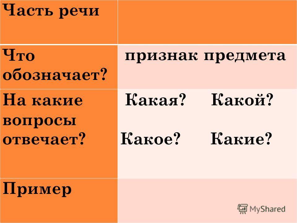 Часть речи Что обозначает? признак предмета На какие вопросы отвечает? Какая? Какой? Какое? Какие? Пример