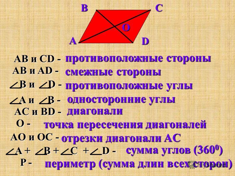 Элементы параллелограмма.