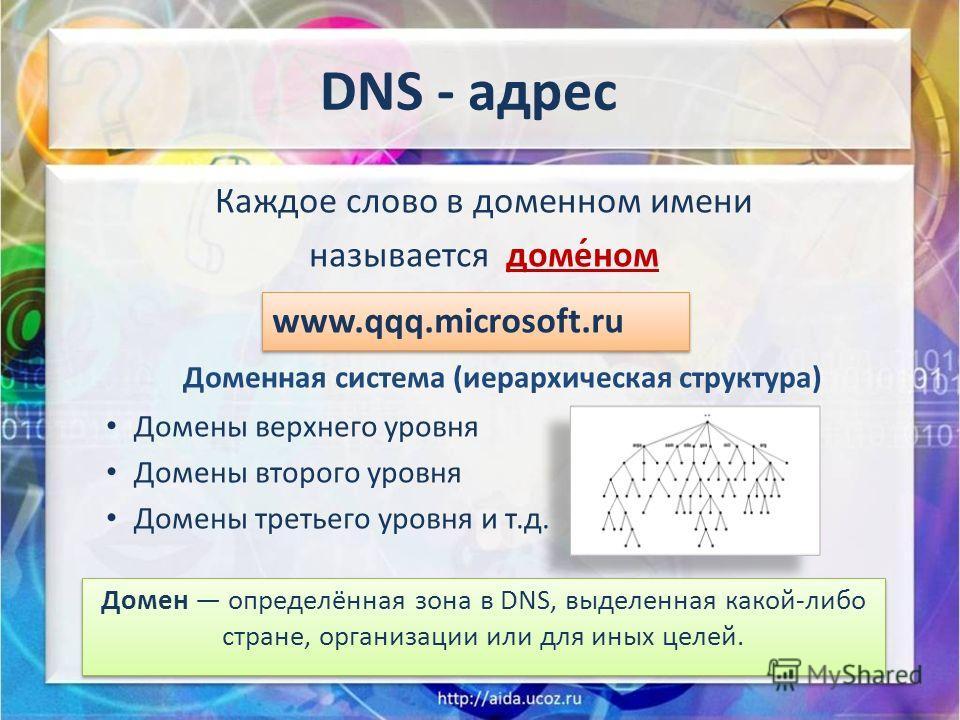 Каждое слово в доменном имени называется доме́ном Доменная система (иерархическая структура) Домены верхнего уровня Домены второго уровня Домены третьего уровня и т.д. DNS - адрес www.qqq.microsoft.ru Домен определённая зона в DNS, выделенная какой-л