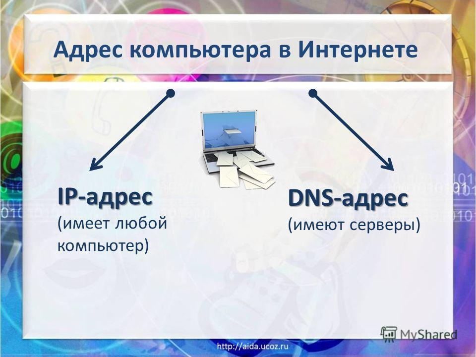 Адрес компьютера в Интернете IP-адрес (имеет любой компьютер) DNS-адрес (имеют серверы)