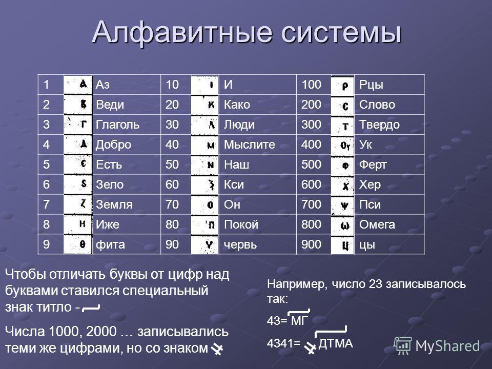 Алфавитные системы Чтобы отличать буквы от цифр над буквами ставился специальный знак титло - Числа 1000, 2000 … записывались теми же цифрами, но со знаком Например, число 23 записывалось так: 43= MГ 4341= ДТМА 1Аз10И100Рцы 2Веди20Како200Слово 3Глаго