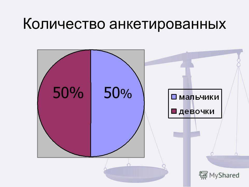 Количество анкетированных 50 %
