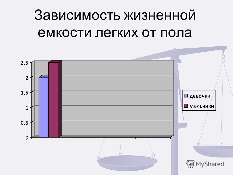 Зависимость жизненной емкости легких от пола Зависимость жизненной емкости легких от пола