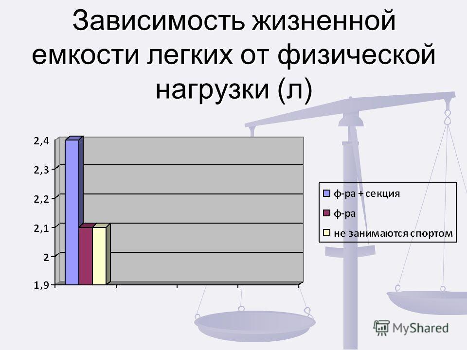 Зависимость жизненной емкости легких от физической нагрузки (л)
