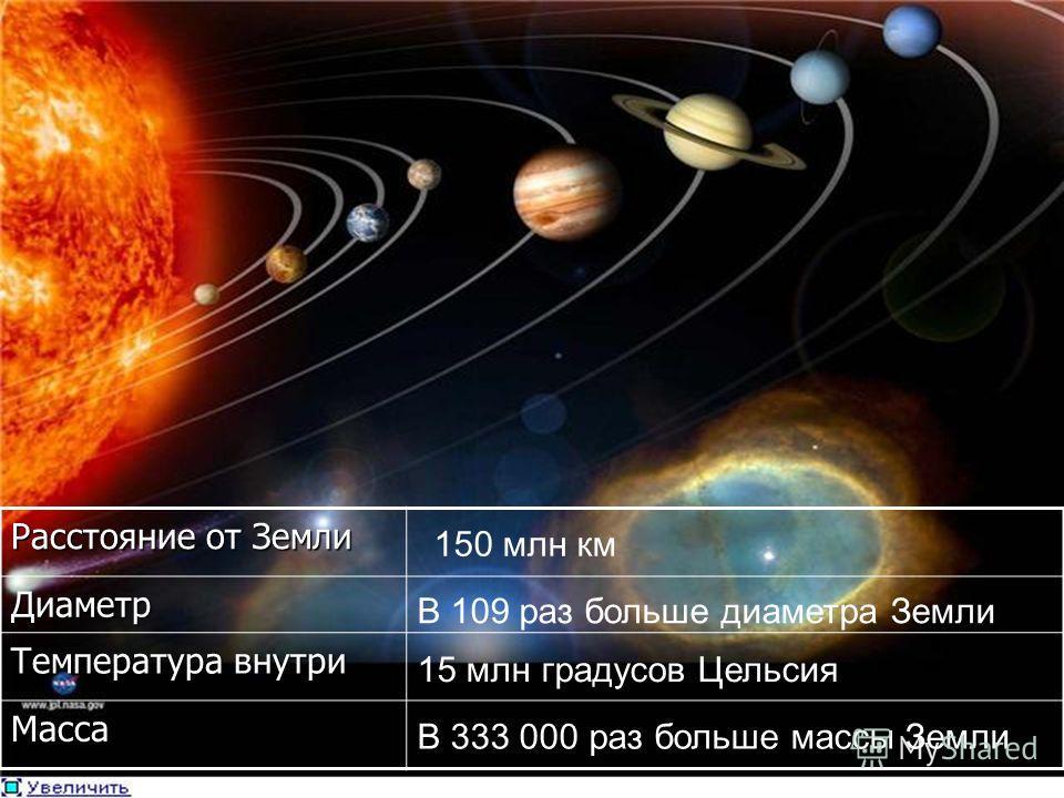 Расстояние от Земли Диаметр Температура внутри Масса 150 млн км В 109 раз больше диаметра Земли 15 млн градусов Цельсия В 333 000 раз больше массы Земли