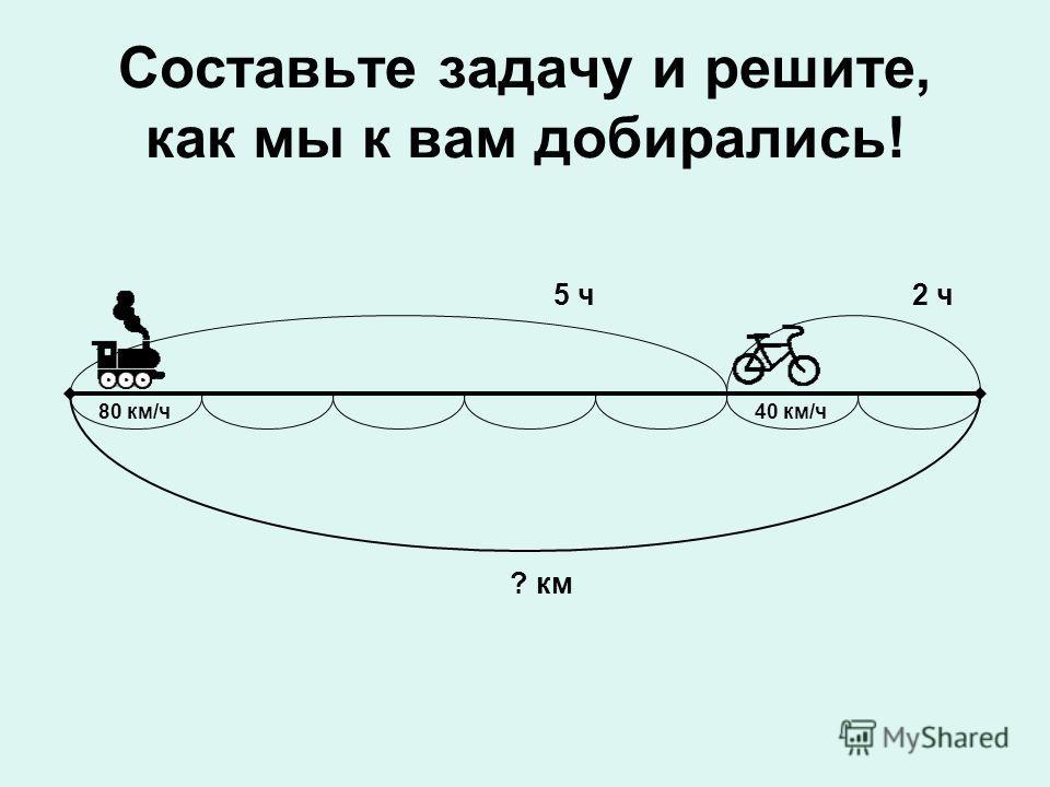 5 ч2 ч 80 км/ч40 км/ч ? км Составьте задачу и решите, как мы к вам добирались!