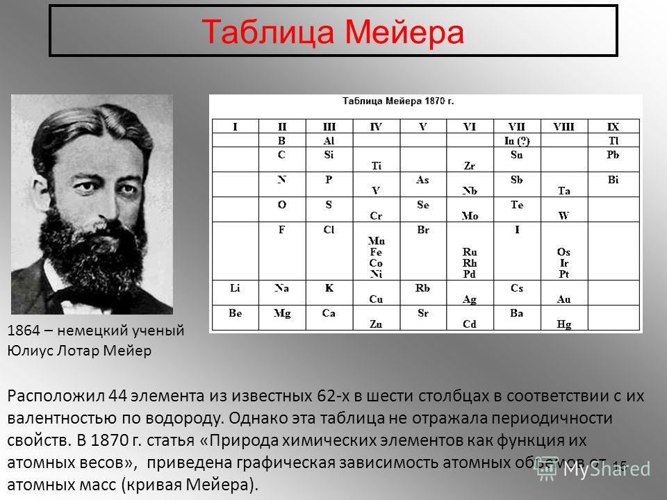 Таблица Мейера 1864 – немецкий ученый Юлиус Лотар Мейер Расположил 44 элемента из известных 62-х в шести столбцах в соответствии с их валентностью по водороду. Однако эта таблица не отражала периодичности свойств. В 1870 г. статья «Природа химических