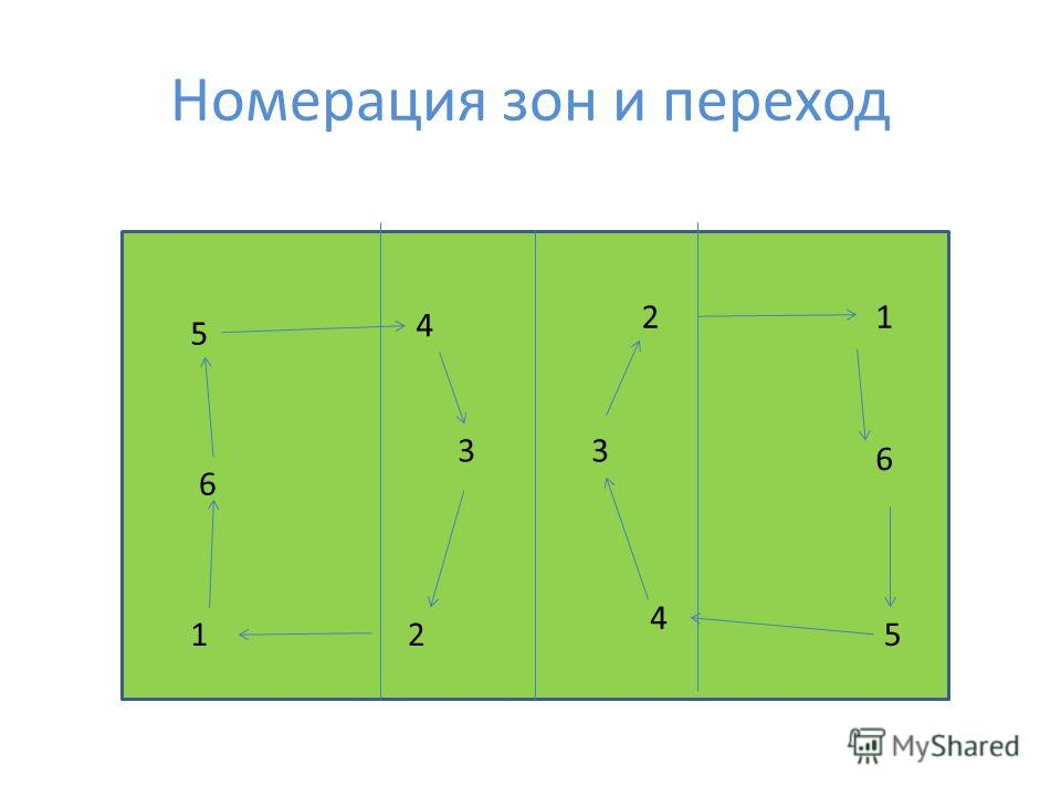 Номерация зон и переход 12 3 4 5 6 12 3 4 5 6