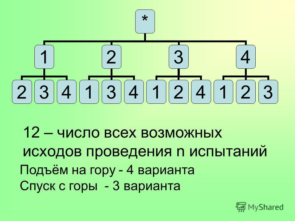 12 – число всех возможных исходов проведения n испытаний * 1 234 2 134 3 124 4 123 Подъём на гору - 4 варианта Спуск с горы - 3 варианта