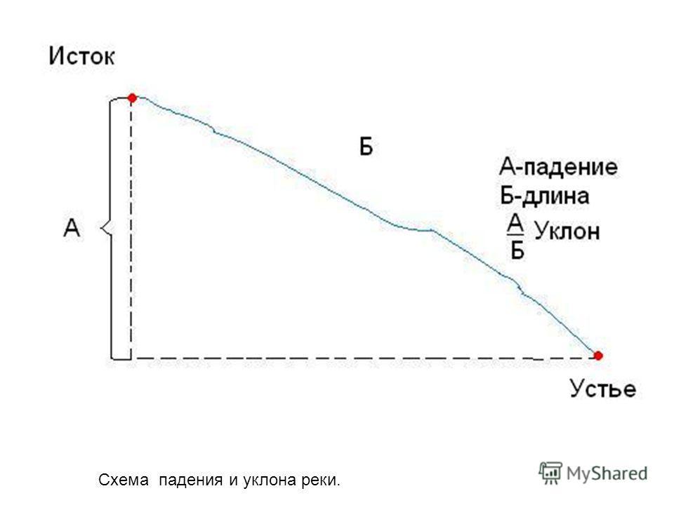 Схема падения и уклона реки.