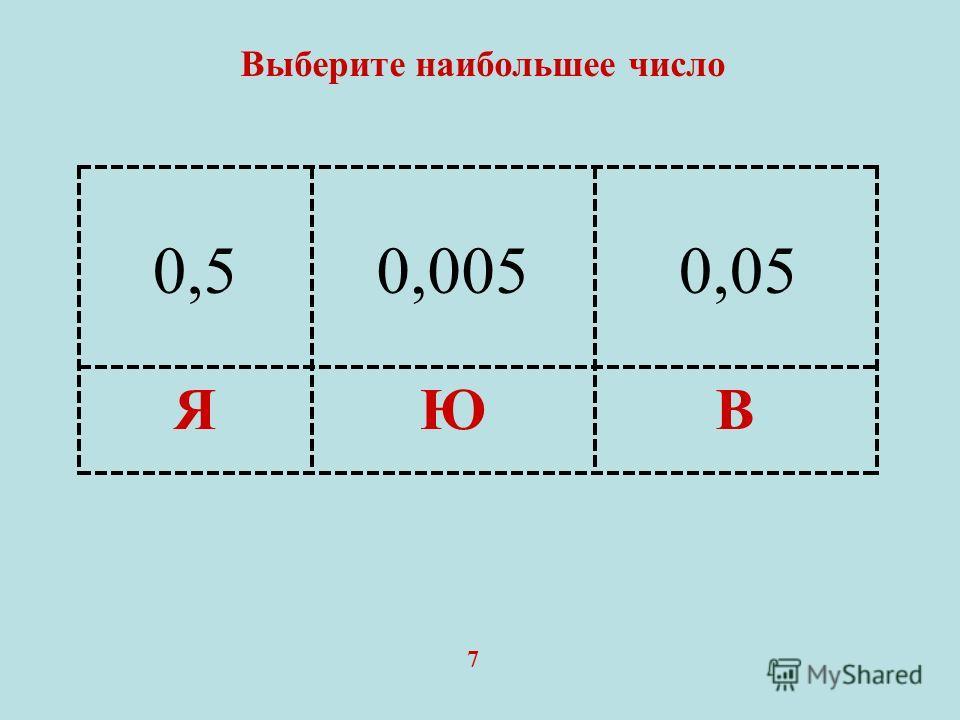 ВЮЯ Выберите наибольшее число 7 0,50,0050,05