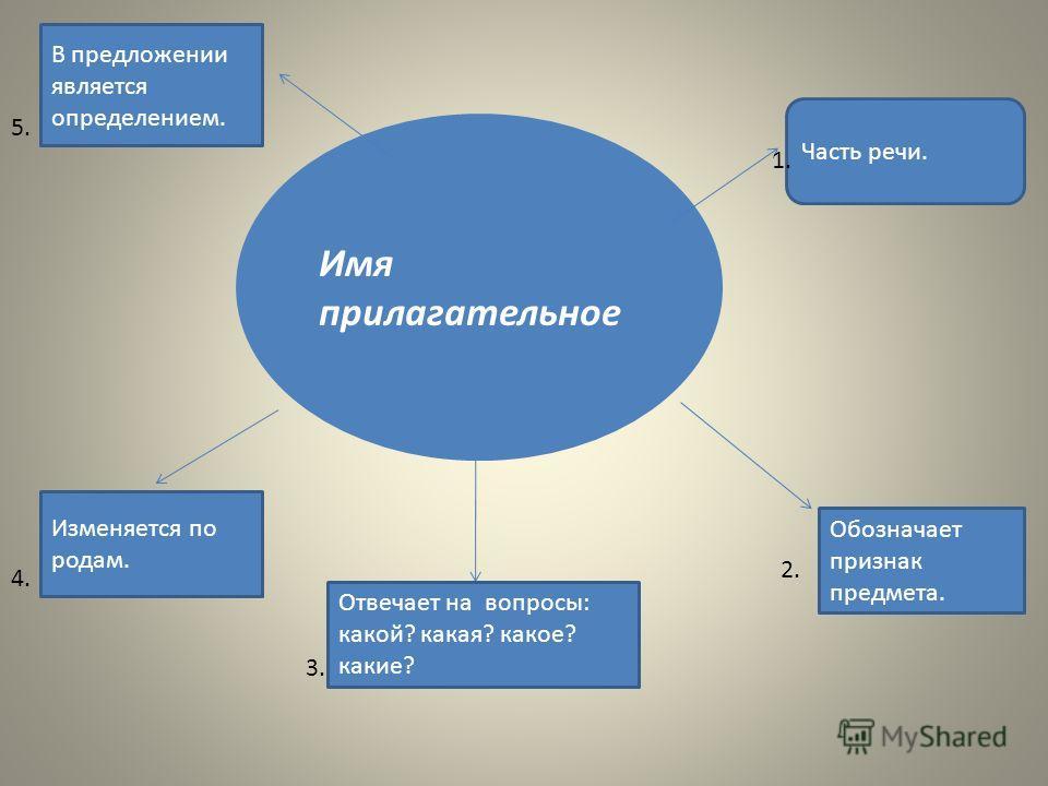 Имя прилагательное Часть речи. Обозначает признак предмета. Отвечает на вопросы: какой? какая? какое? какие? Изменяется по родам. В предложении является определением. 1. 2. 3. 4. 5.