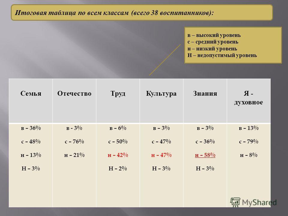 Итоговая таблица по всем классам (всего 38 воспитанников): СемьяОтечествоТрудКультураЗнания Я - духовное в – 36% с – 48% н – 13% Н – 3% в - 3% с – 76% н – 21% в – 6% с – 50% н – 42% Н – 2% в – 3% с – 47% н – 47% Н – 3% в – 3% с – 36% н – 58% Н – 3% в
