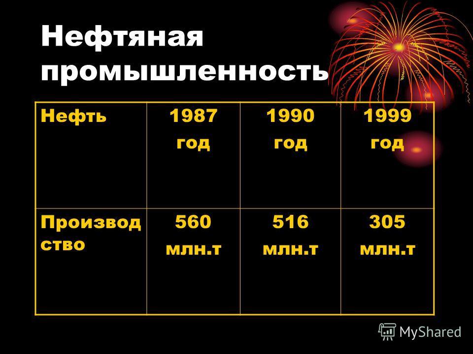 Нефтяная промышленность Нефть1987 год 1990 год 1999 год Производ ство 560 млн.т 516 млн.т 305 млн.т