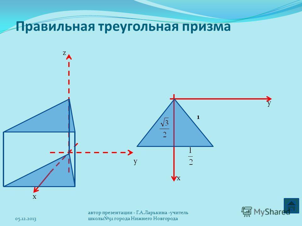 Правильная треугольная призма х y х y z 1 05.12.2013 автор презентации - Г.А.Ларькина -учитель школы91 города Нижнего Новгорода