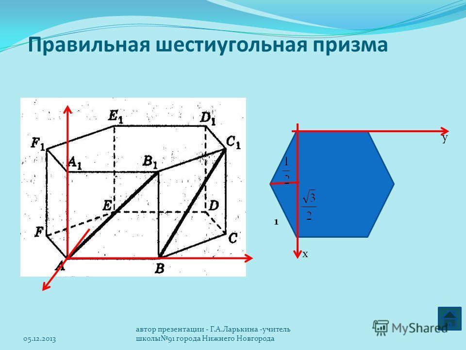 Правильная шестиугольная призма х y 1 05.12.2013 автор презентации - Г.А.Ларькина -учитель школы91 города Нижнего Новгорода
