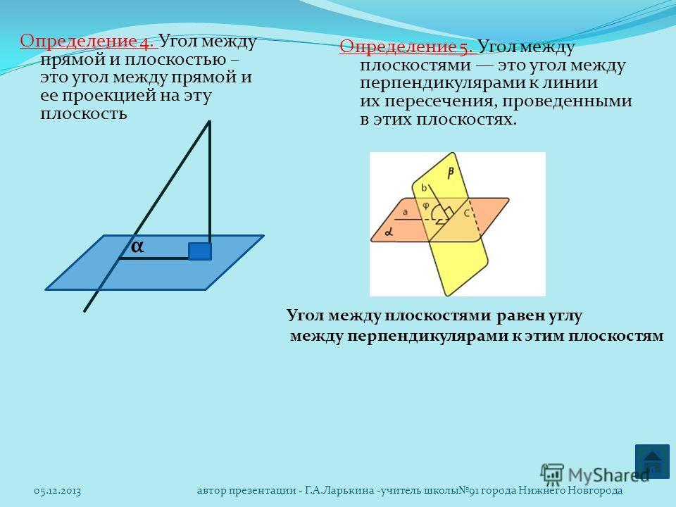 Определение 4. Угол между прямой и плоскостью – это угол между прямой и ее проекцией на эту плоскость α Определение 5. Угол между плоскостями это угол между перпендикулярами к линии их пересечения, проведенными в этих плоскостях. Угол между плоскостя