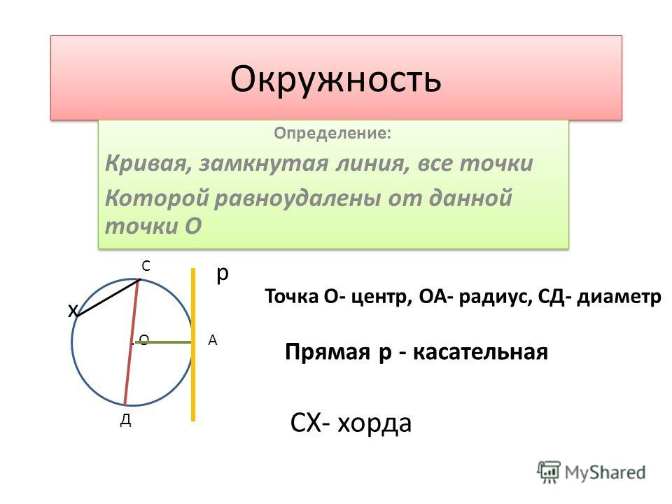 Окружность Определение: Кривая, замкнутая линия, все точки Которой равноудалены от данной точки О Определение: Кривая, замкнутая линия, все точки Которой равноудалены от данной точки О... О А С Д р х Точка О- центр, ОА- радиус, СД- диаметр Прямая р -