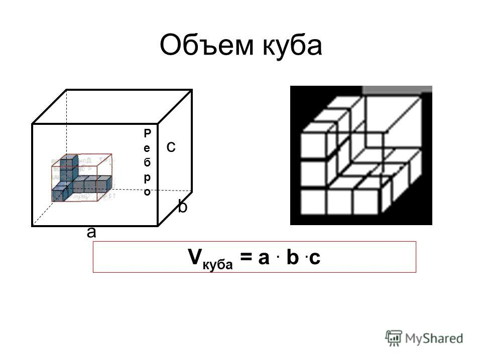 Объем куба РеброРебро a b c V куба = a. b. c