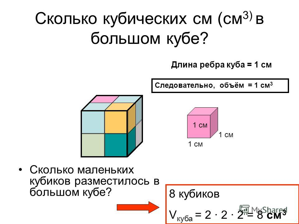 Сколько кубических см (см 3) в большом кубе? Сколько маленьких кубиков разместилось в большом кубе? 1 см Длина ребра куба = 1 см Следовательно, объём = 1 см 3 8 кубиков V куба = 2 · 2 · 2 = 8 см 3
