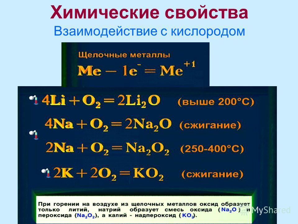 Химические свойства Взаимодействие с кислородом