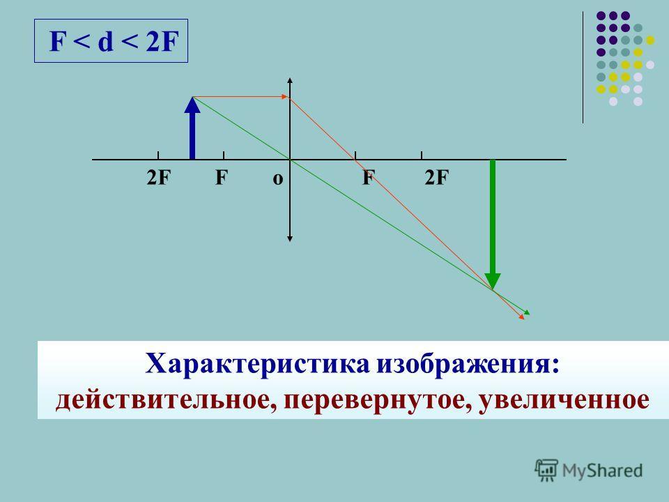 F < d < 2F 2F F о F 2F Характеристика изображения: действительное, перевернутое, увеличенное