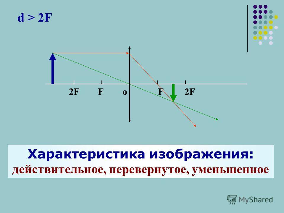 d > 2F 2F F о F 2F Характеристика изображения: действительное, перевернутое, уменьшенное
