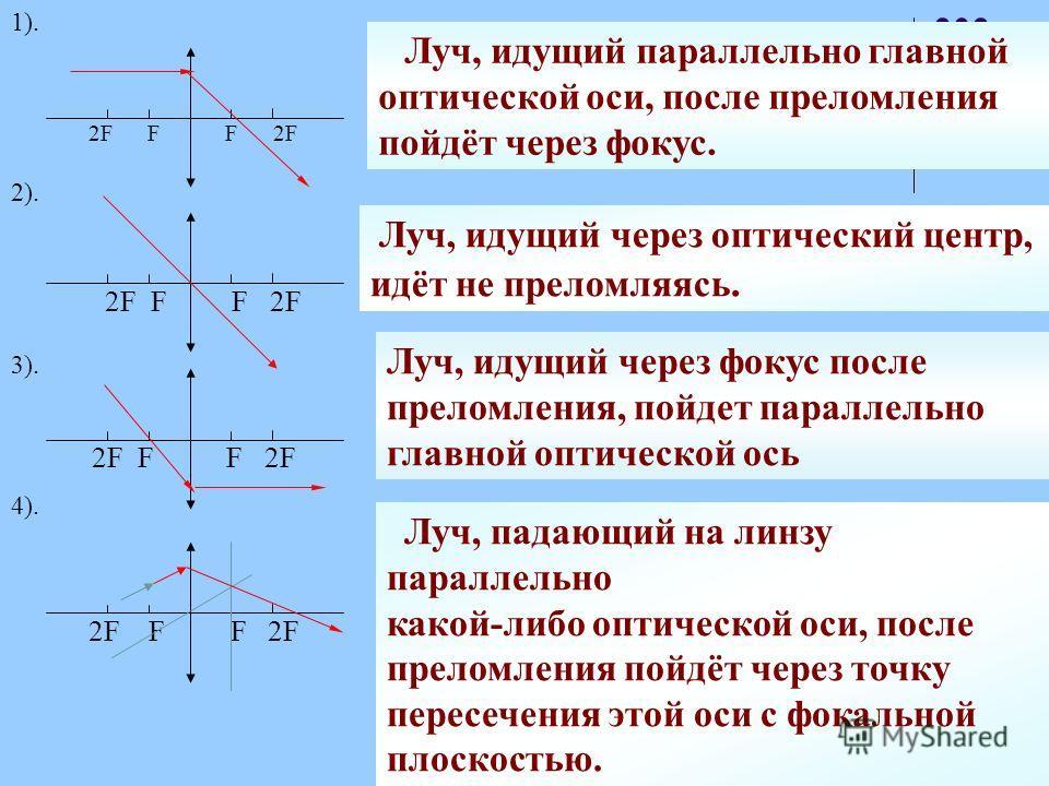 2F F F 2F Луч, идущий параллельно главной оптической оси, после преломления пойдёт через фокус. 1). 2). Луч, идущий через оптический центр, идёт не преломляясь. 3). 2F F F 2F 4). Луч, падающий на линзу параллельно какой-либо оптической оси, после пре