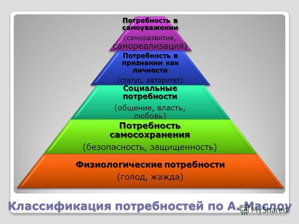 Классификация потребностей по А. Маслоу Потребность в самоуважении (саморазвитие, самореализация) Потребность в признании как личности (статус, авторитет) Социальные потребности (общение, власть, любовь) Потребность самосохранения (безопасность, защи